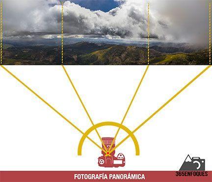 tutorial fotografías panorámicas