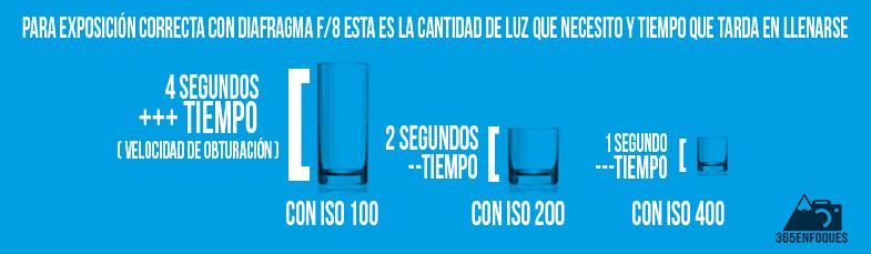 qué significa el número ISO en fotografía