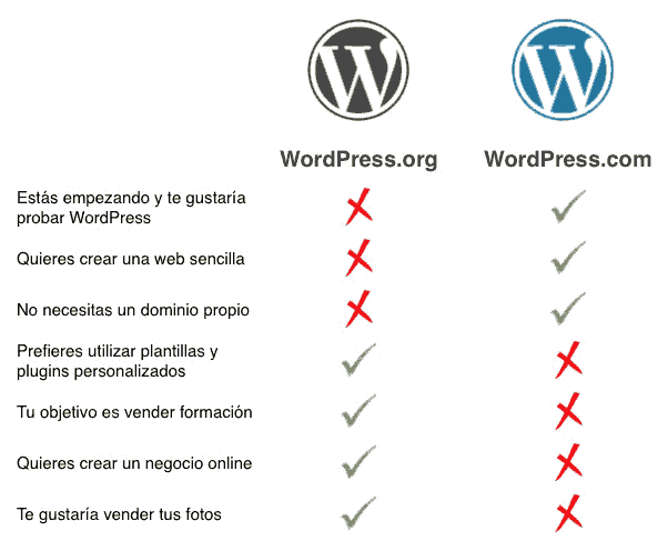 wordpress para fotógrafos