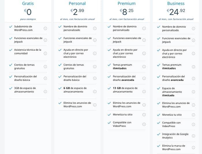 Diferencias entre wordpress.com y wordpress.org comparativa