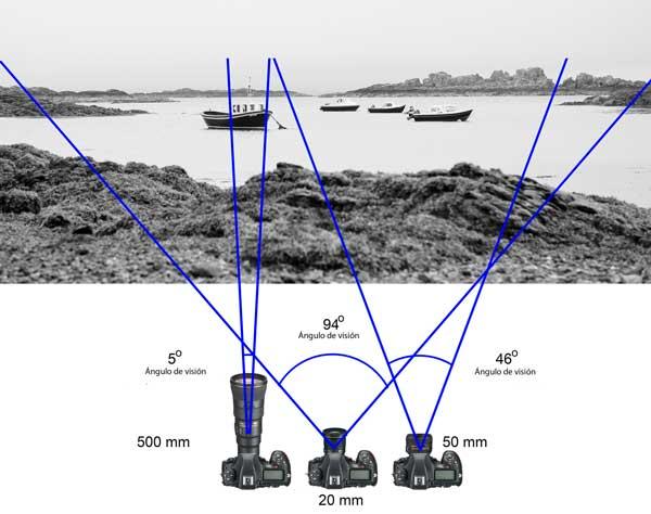 explicación sobre qué es la distancia focal en fotografía